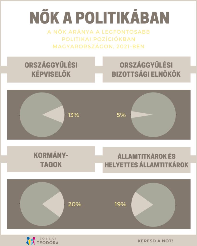 Nők a politikában infografika